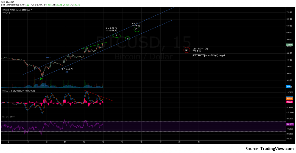 BTC 15 Minute - April 15th, 2014