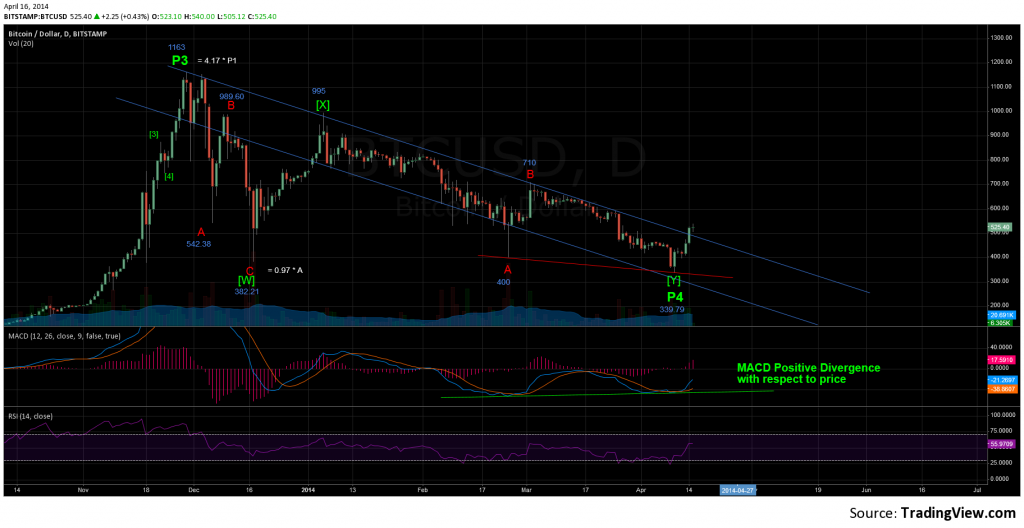 BTC Daily - April 15th, 2014