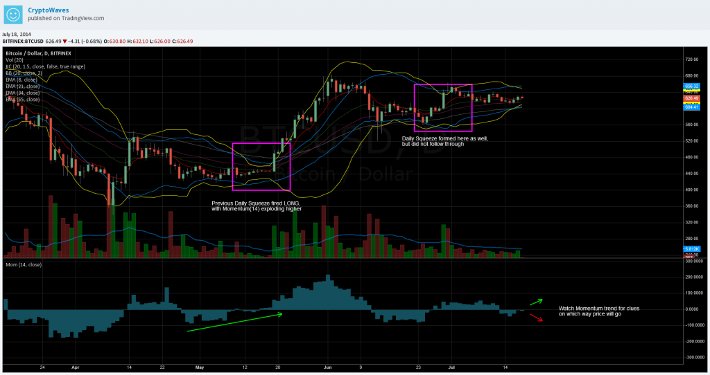 BTC_Daily_Squeeze_7.18.2014