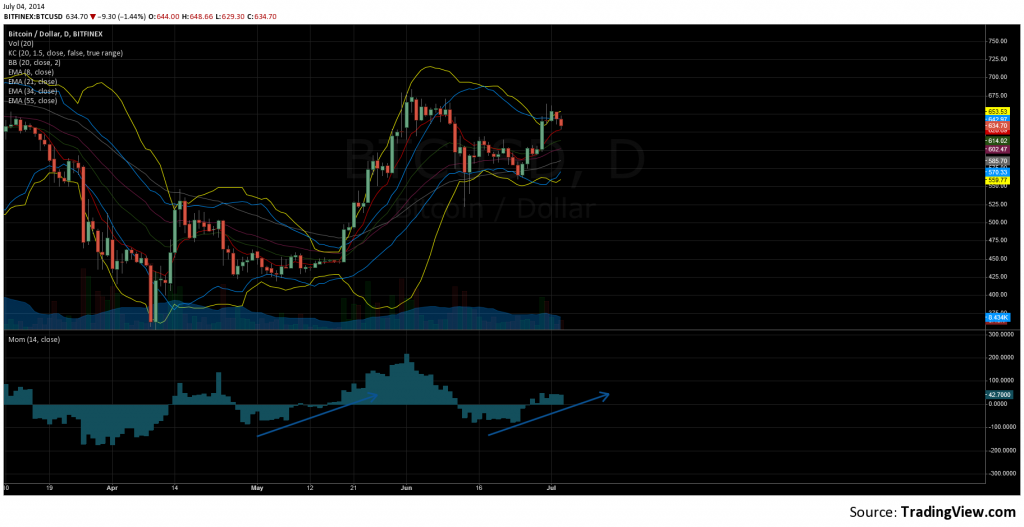 Daily Squeeze on BTC - July 4th, 2014