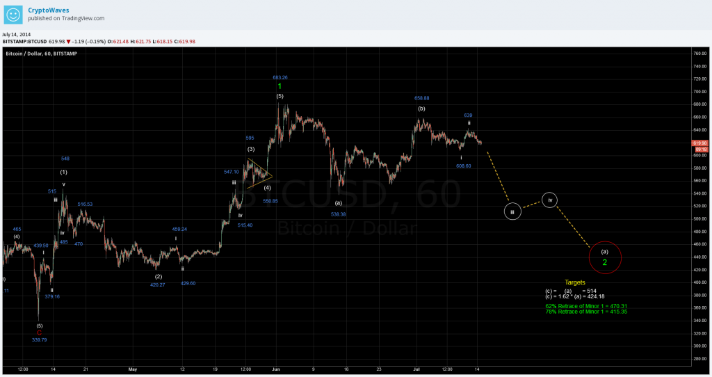 BTC Hourly Chart - July 14th, 2014