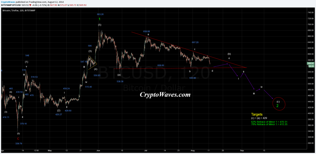 August 11, 2014 - Bitcoin Hourly Chart