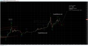 BTC / USD Bitfinex Daily Chart